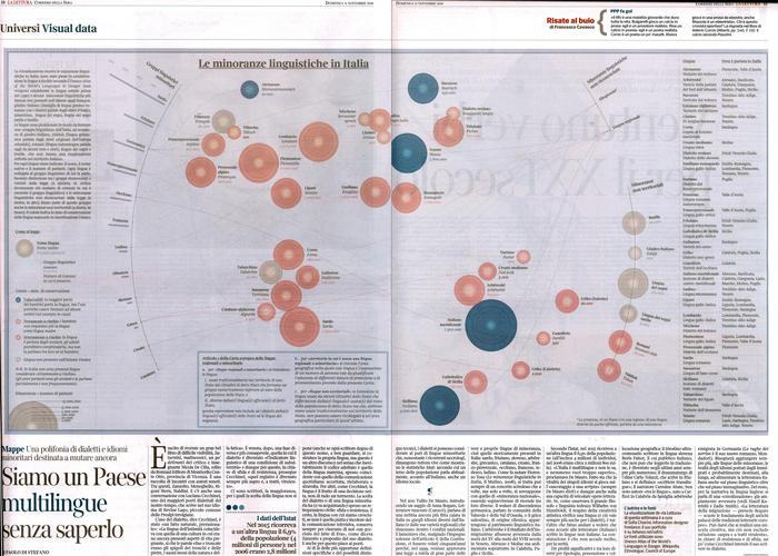Le minoranze linguistiche in Italia. Siamo un Paese multilingue senza saperlo